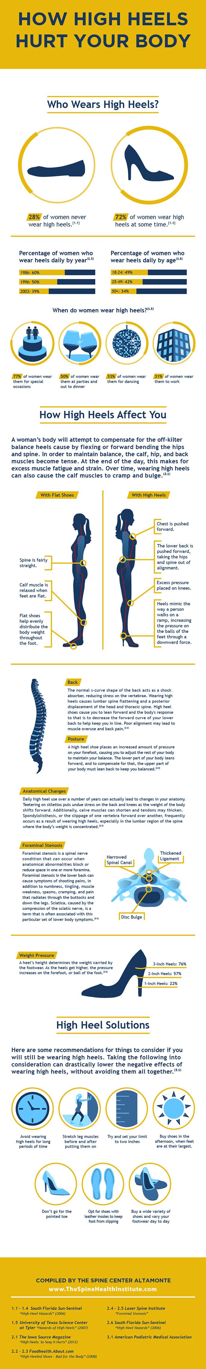 infografic-tocuri